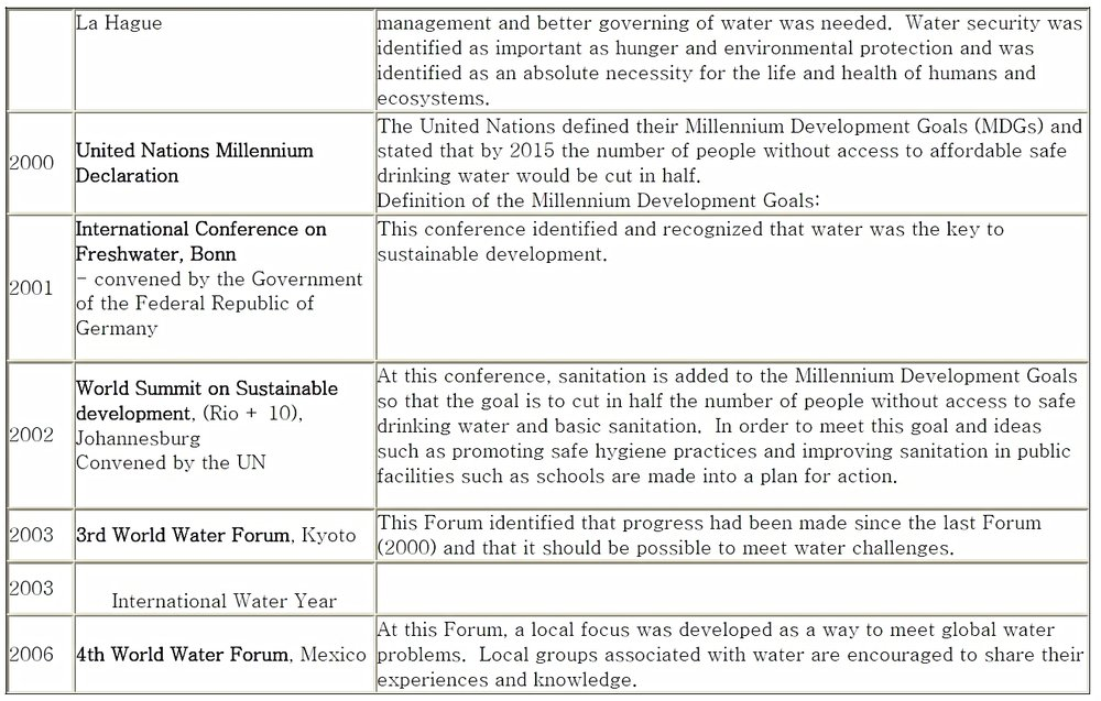 Water on the International Agenda 3