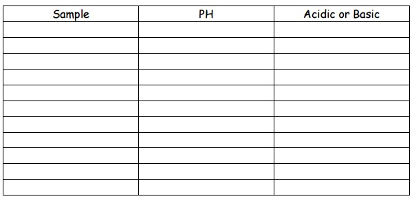 pH and Water Assignment Chart
