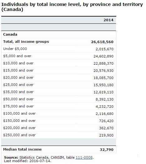 Individuals by Total Income Level Canada