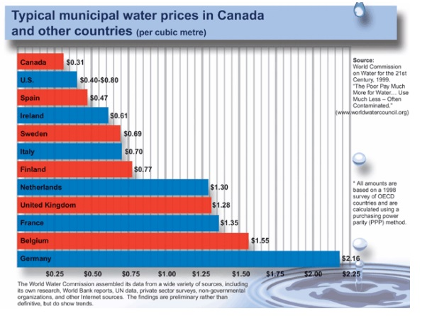 Typical Municipal Water Prices in Canada and Other Countries