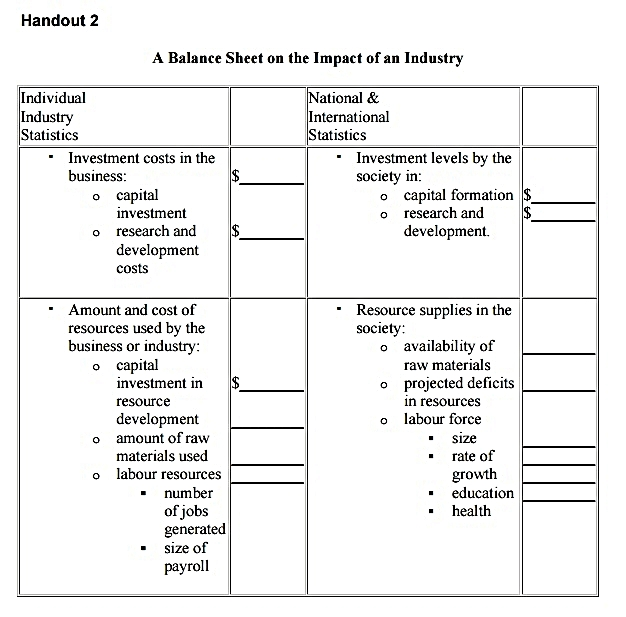 Balance Sheet on the Impact of an Industry