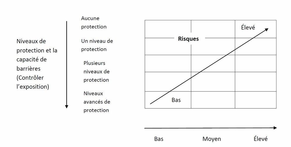 Niveaux de protection et la capacité de barrières