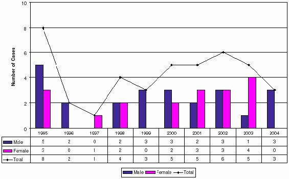 Cas de choléra au Canada entre 1995 et 2004; http://diseases.canada.ca/notifiable/