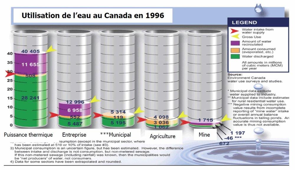 Répartition de Consommation D'eau par Secteur au Canada