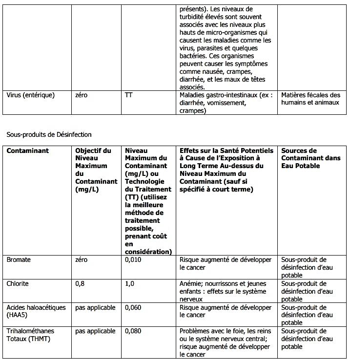 Micro-organismes et Sous-produits de Désinfection
