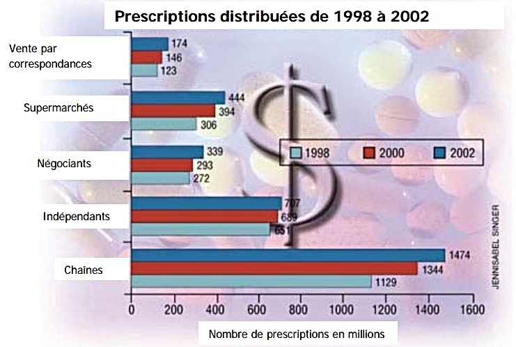 Prescription Distribuées