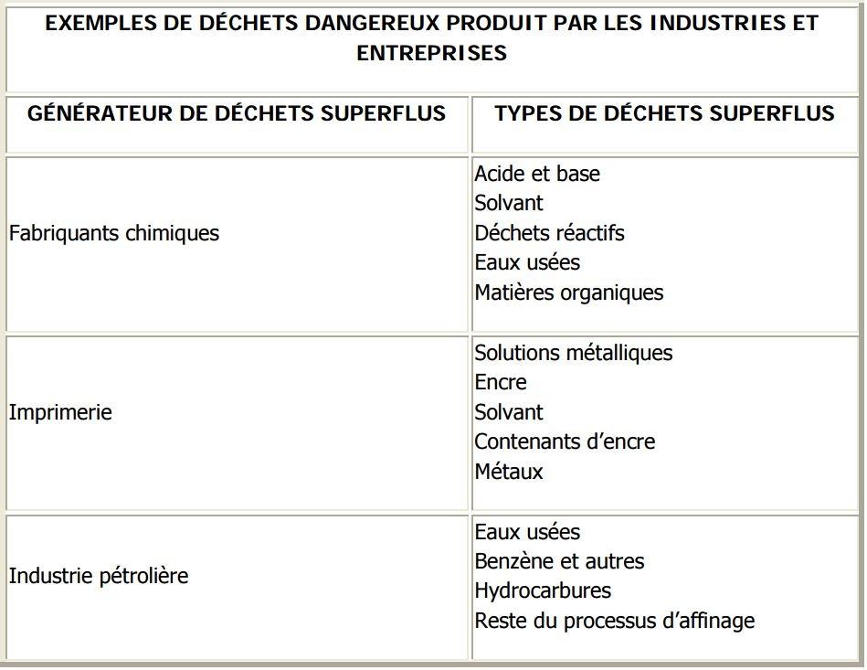 EXEMPLES DE DÉCHETS DANGEREUX PRODUIT PAR LES INDUSTRIES ET ENTREPRISES