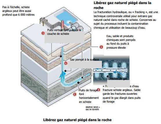 diagramme de la fracturation