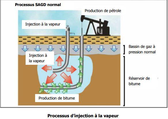 Processus d'injection à la vapeur