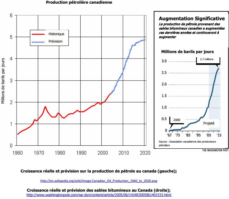 Croissance réelle et prévision sur la production de pétrole au canada
