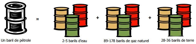 les ressources naturelles nécessaires pour produire un baril de pétrole