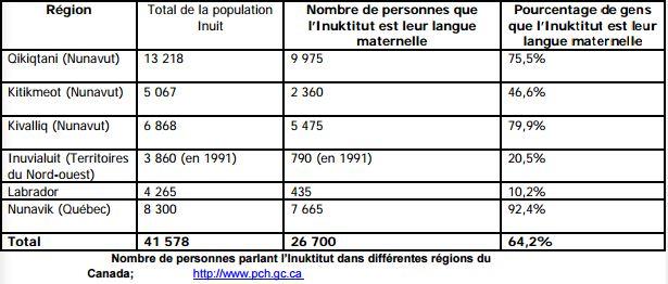 Population Inukitut