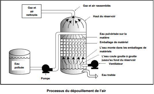 Processus du dépouillement de l'air