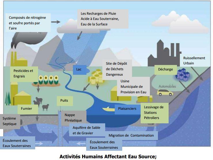 Activités Humains Affectant Eau Source