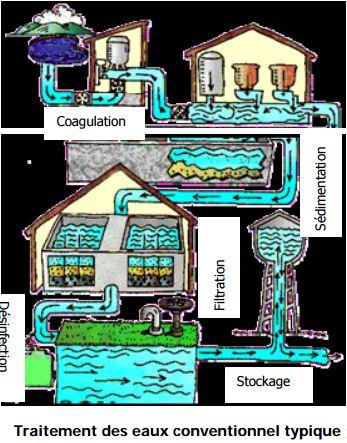 Traitement des eaux conventionnel typique
