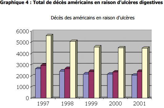 décès américains en raison d'ulcères digestives