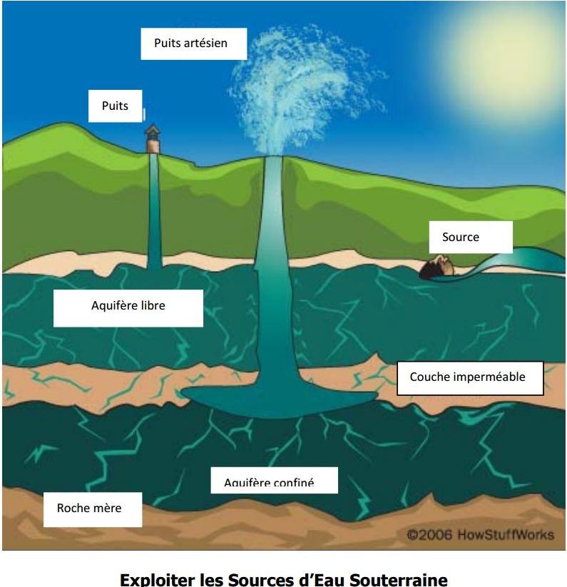 Exploiter les sources d'eau souterraine
