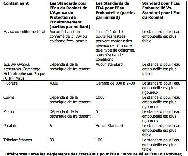 Différences Entre les Règlements des États-Unis pour l'Eau Embouteillé et l'Eau du Robinet