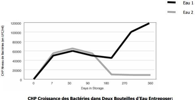 CHP Croissance des Bactéries dans Deux Bouteilles d'Eau Entreposer