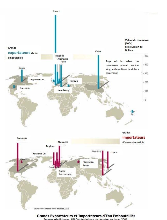 Grands Exportateurs et Importateurs d'Eau Embouteillé