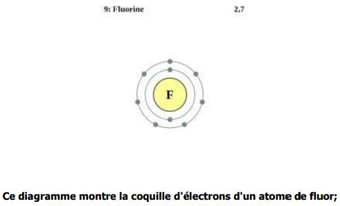 la coquille d'électrons d'un atome de fluor
