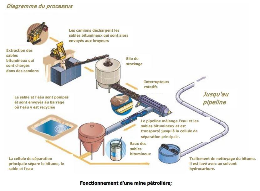 Fonctionnement d'une mine pétrolière