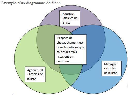 diagramme venn
