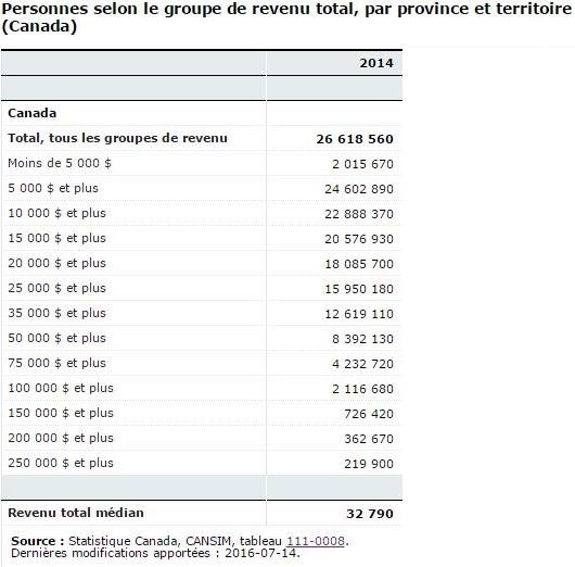 revenu individus total