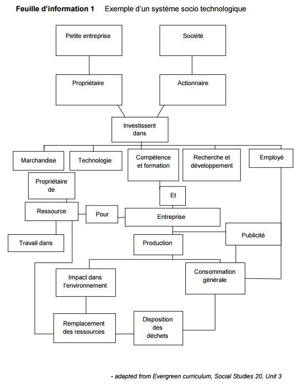 système socio technologique