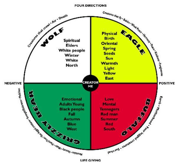 medicine wheel complete