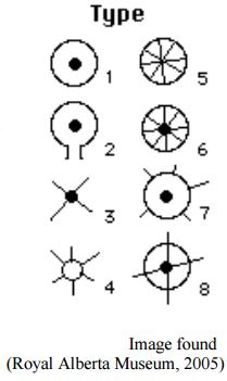 medicine wheel types