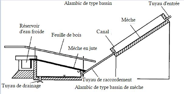 Alambic de type bassin Basin type still