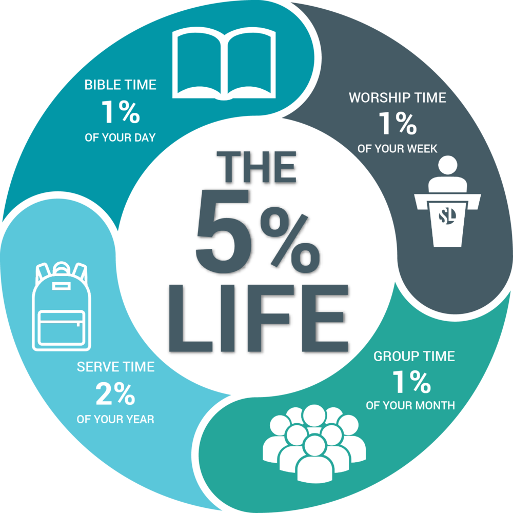 5% Life.png