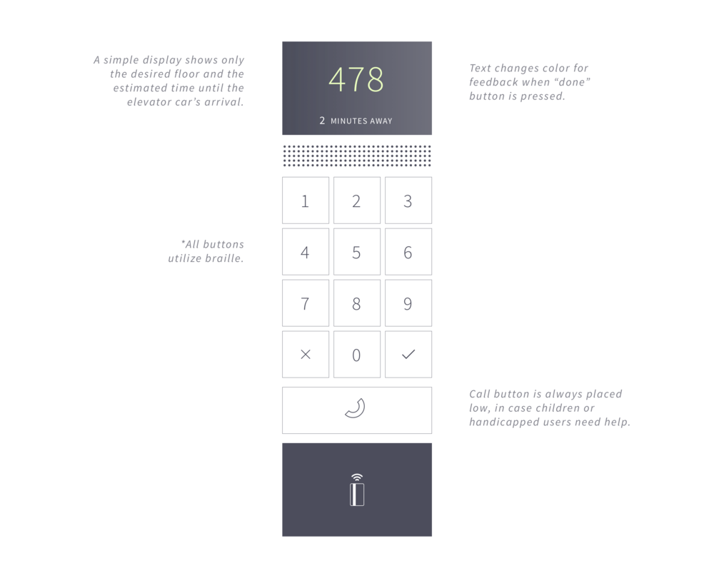 External interface, entry level.