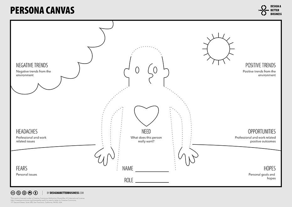 This 'Persona Canvas' is an effective tool for building audience sub-group profiles. Source: Design a Better Business.