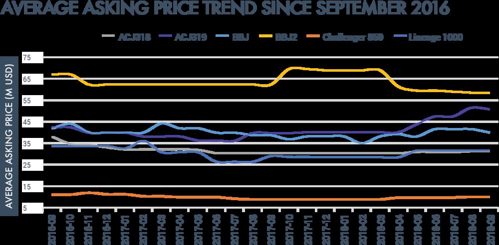 average asking price trend.png