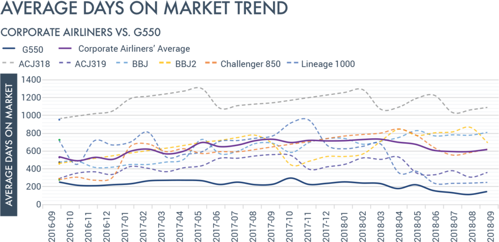 average days on market trend.png