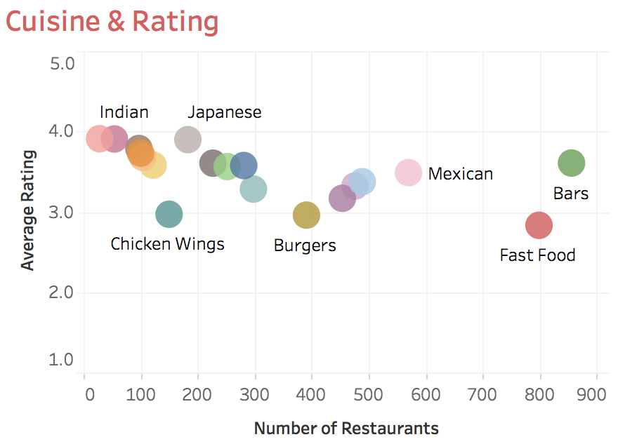 Cuisine and Rating.png