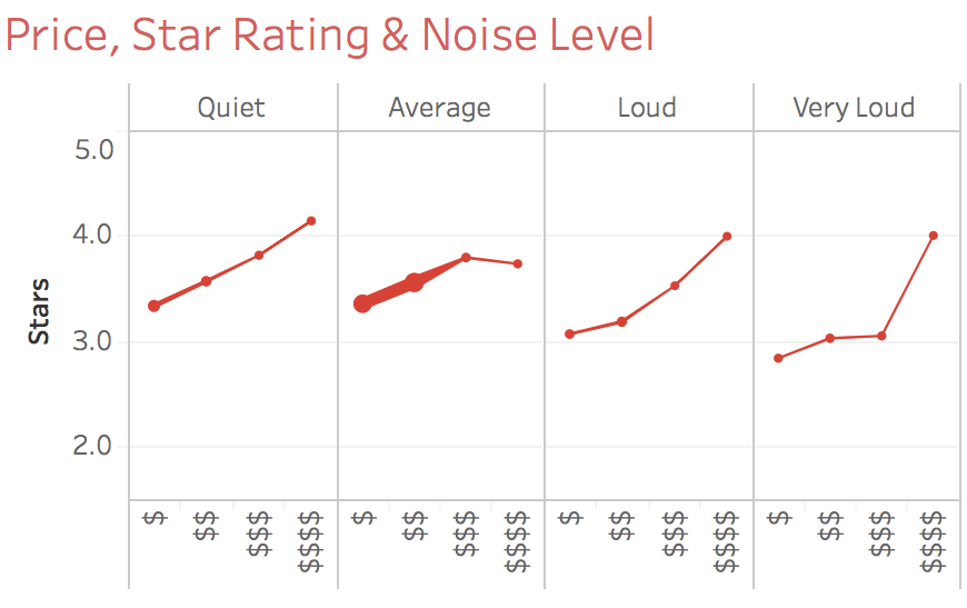 Price Star Rating and Noise Level.png
