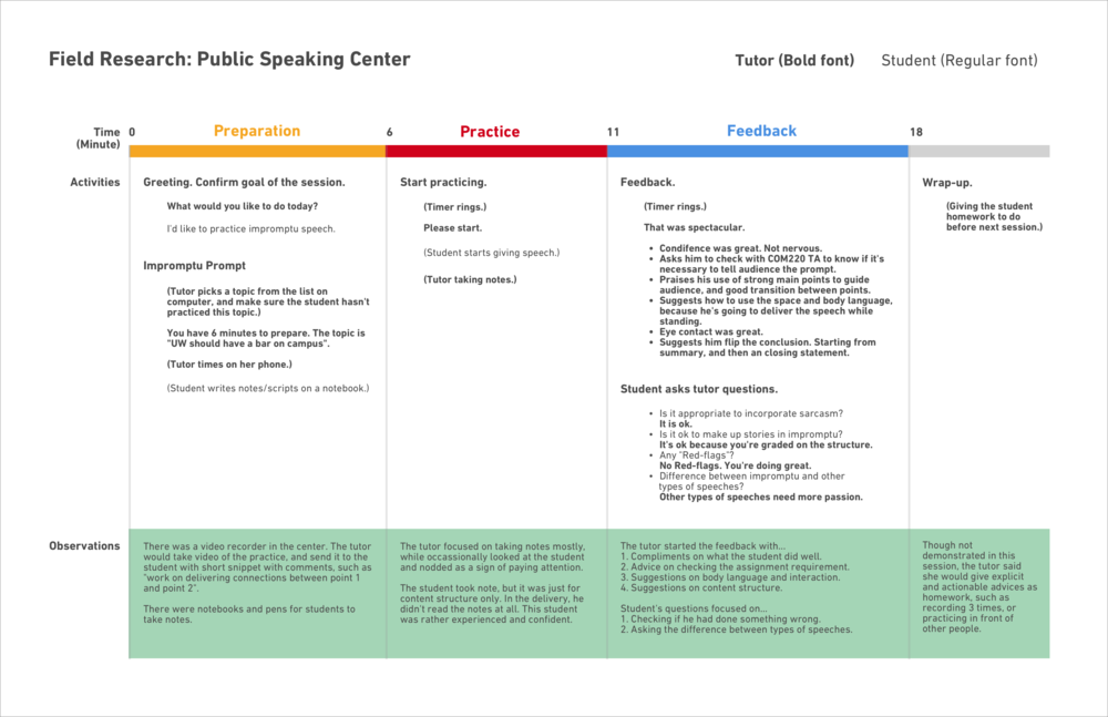 Field Study Report: Public Speaking Center @UW