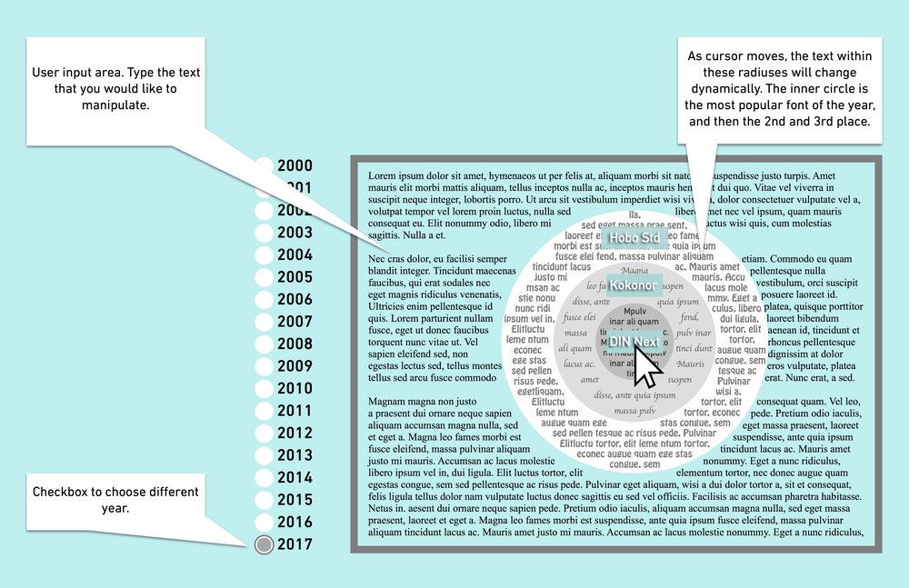 Typeface Magnifier - Input some text. Choose a year. Use the cursor as a magnifier to read your text in the most popular font of that year. Similar to the first idea, this visualization takes advantage of side-by-side comparison instead of image alteration in the first one.
