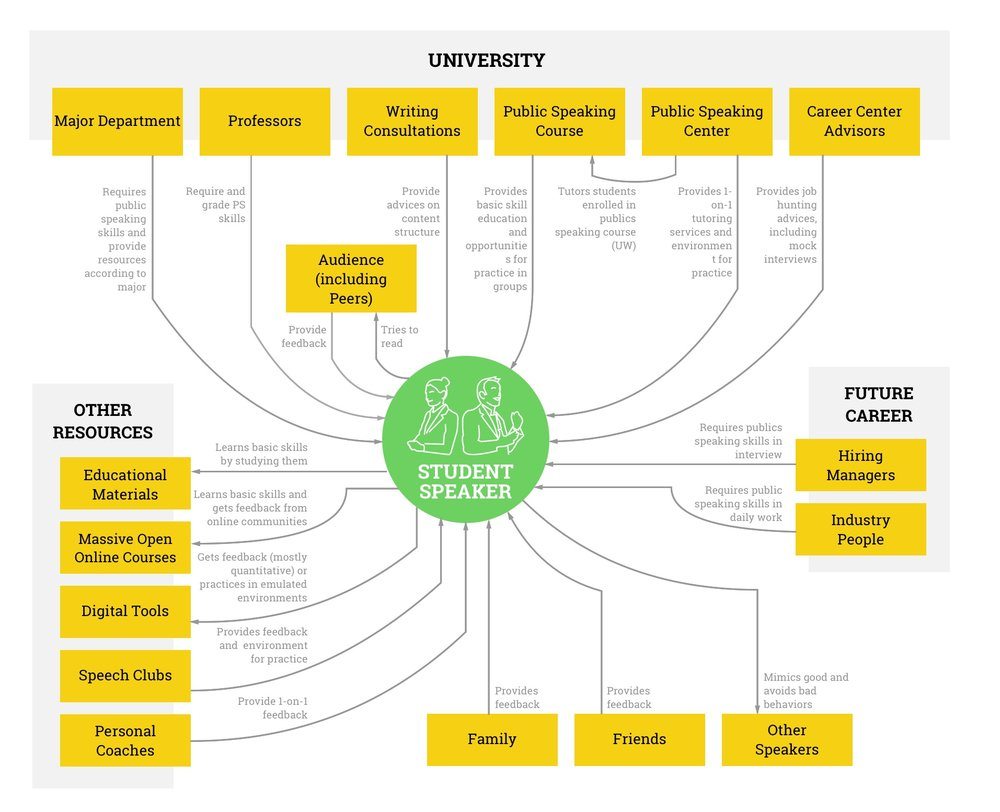 Stakeholder Map: Key Players in Problem Space
