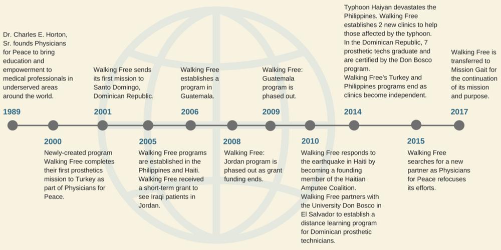 horizontal WF timeline.png