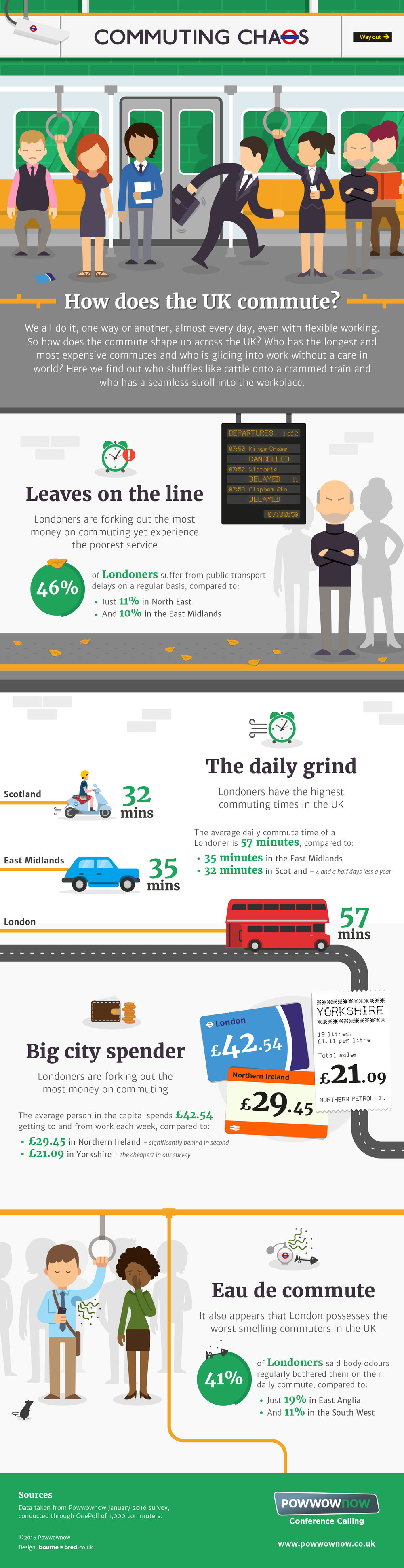 Powwownow_commuting_infographic