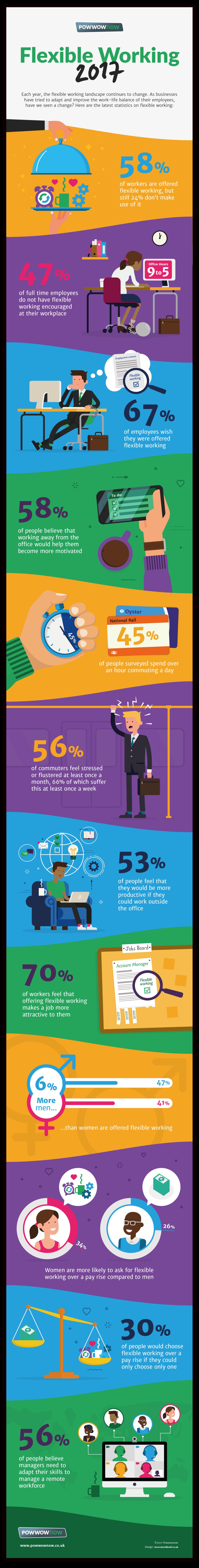 Powwownow_flexible_working_infographic