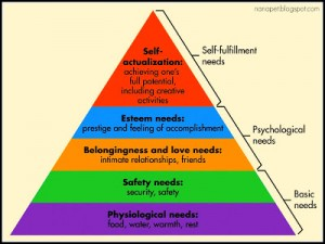 Maslow's hierarchy of nedes