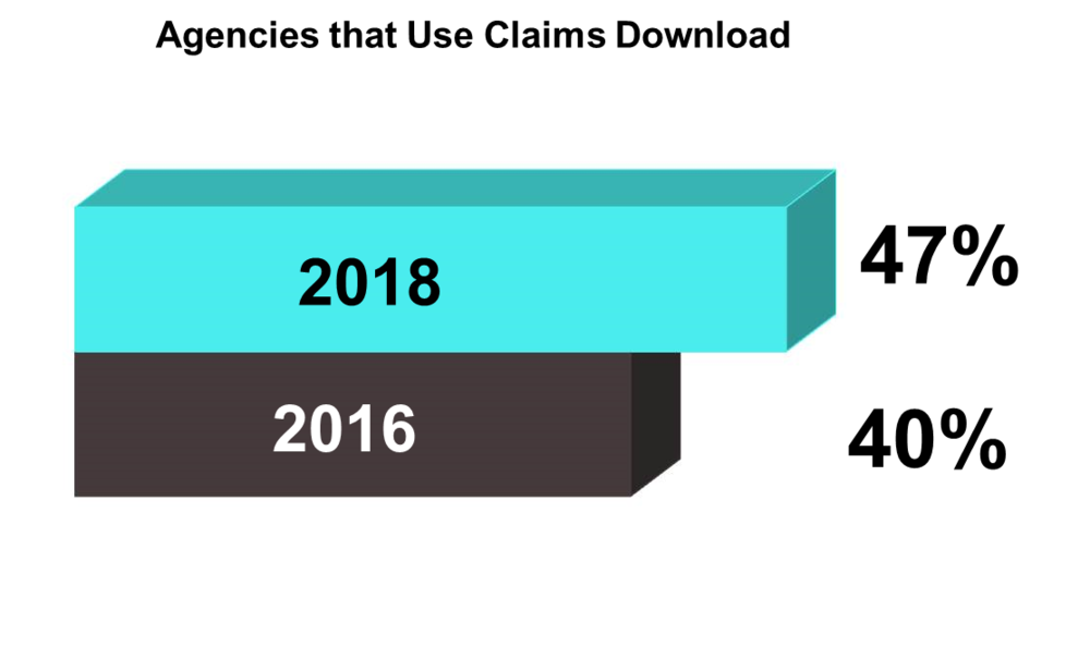 Claims Download Graph for Website.png