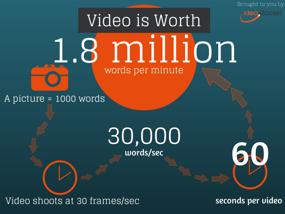 Infographic-A-Pictures-Worth-1.8-Million-Words.png