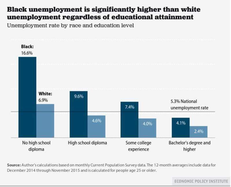 Black education stats.jpg