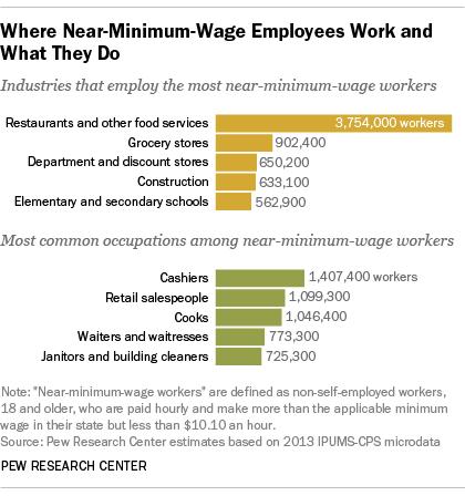 Matthew Albertell minimum wage sectors.png